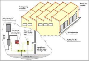 Mô hình hệ thống chống sét cho nhà xưởng