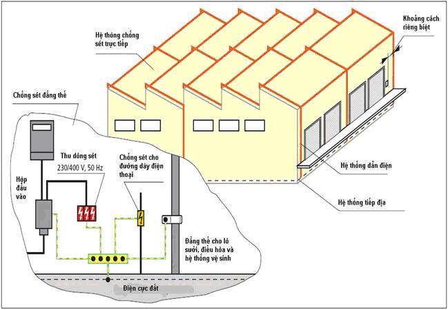 Mô hình tiêu chuẩn để chống sét cho nhà xưởng hiệu quả